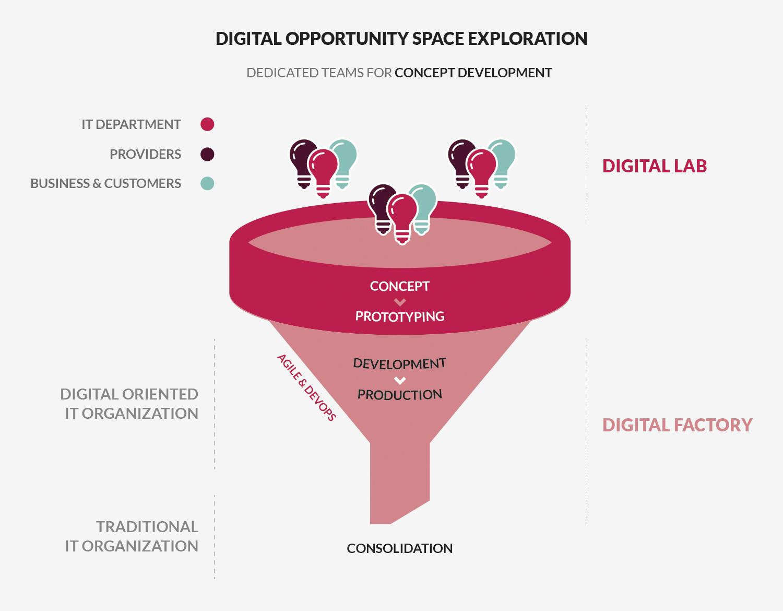 Figura 2. Digital Funnel® de Quint para el desarrollo de soluciones digitales.