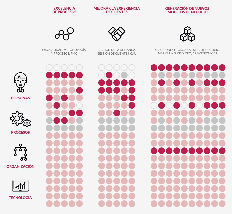 Figura 3. Engagement Readiness® de Quint para la evaluación de la preparación de las compañías para abordar la transformación digital.