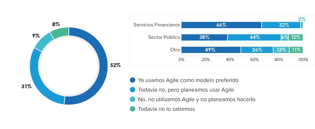¿Su organización está buscando adoptar Agile como modelo de entrega preferido?